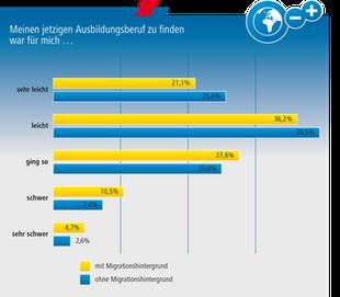 Grafik zum Ausbildungsreport 2015 der DGB-Jugend NRW